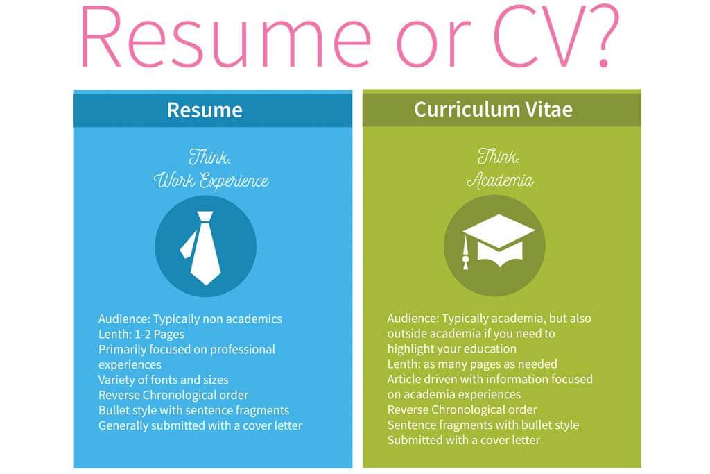 CV vs. Resume: The Basics You Need to Know   Resume.com
